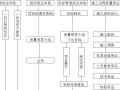 长江防洪河道整险加固工程施工组织设计