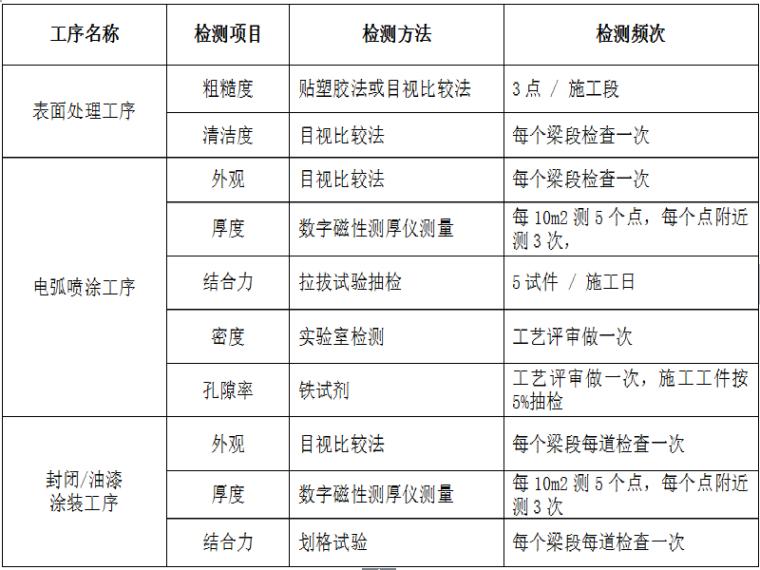 [浙江]特大型跨海桥质量保证管理办法