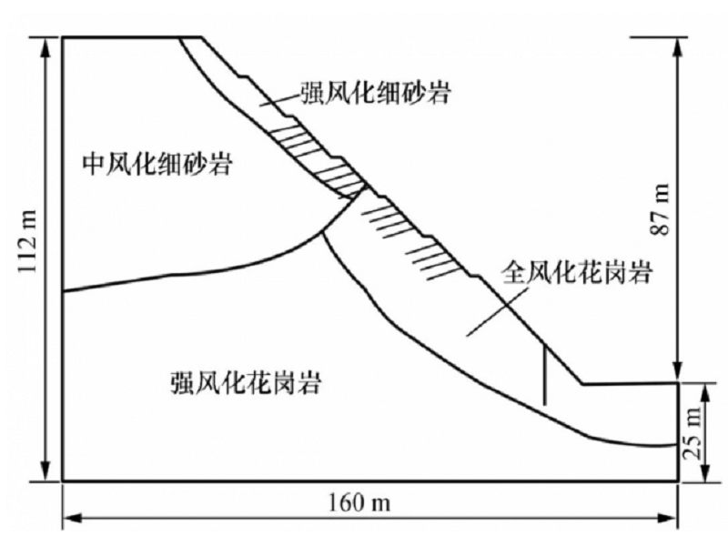 根据筛选出的四种方案,针对锚杆-放坡组合支护结构施工主要工程项目图片