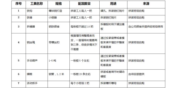 铝模板工程现场施工作业指导书(项目部自行施工)