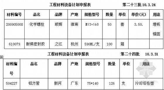 [安徽]国际酒店装饰装修工程监理月报(附表格)