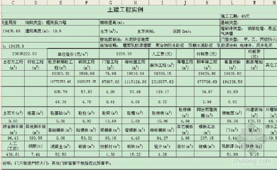 深圳某商业用房土建工程造价指标分析