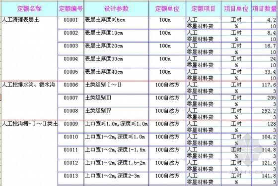 [安徽]2003版水利工程预算定额库(EXCEL格式)
