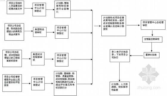 [标杆地产]房地产集团项目管理操作手册