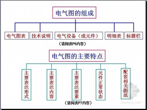 [造价入门]识读建筑施工图之电气工程识图PPT讲义(含实例141页)