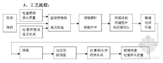 山东某污水处理厂工程投标施工组织设计