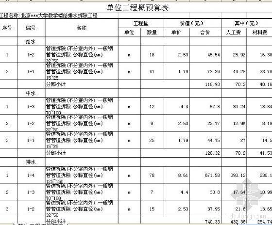 北京某大学教学楼改造工程清单(含土建、安装拆除及新建工程)