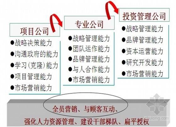 [龙湖地产]物业管理与品牌建设精讲(ppt 共141页)