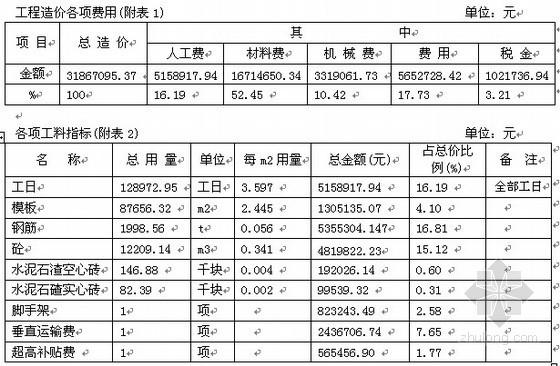 深圳某多层厂房土建工程造价指标分析(2007年9月)