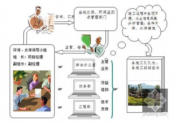 环保、水保体系图