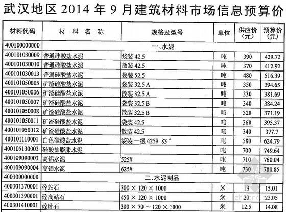 [武汉]2014年9月建筑材料市场信息预算价