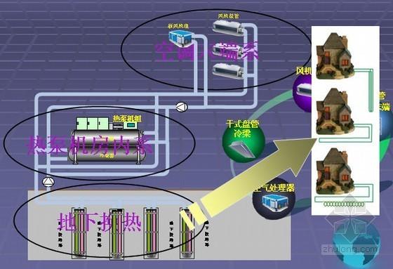地源热泵系统初步方案做法介绍PPT(带动画效果)