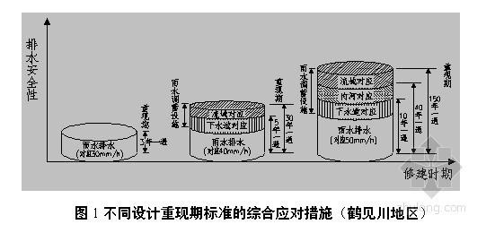 深度解读室外排水设计规范(2014年版、条文说明)