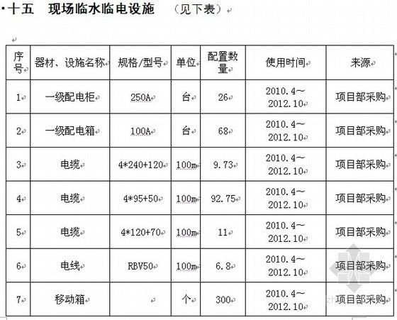 [天津]住宅楼(BT合同)项目策划书(2010-06)