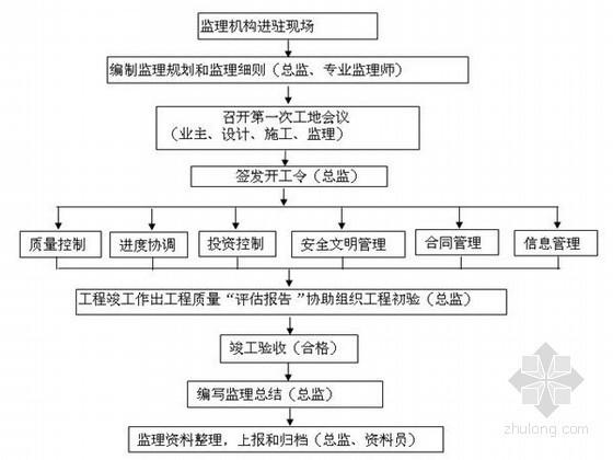 [黑龙江]大型粮仓工程监理规划(单层钢混、跨度30米)