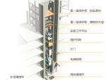 [中建]中国尊大厦跃层电梯施工技术(图文并茂)