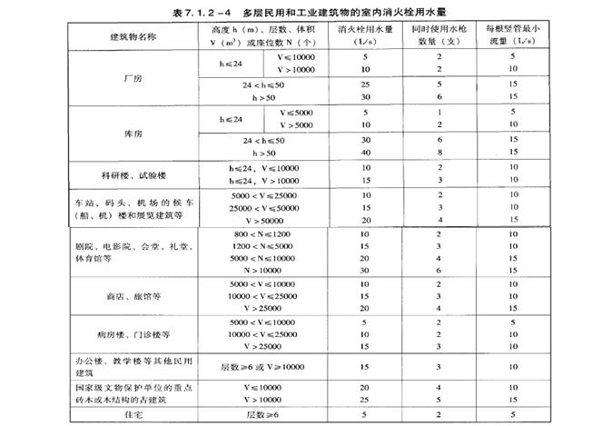 建筑消防工程_消火栓系统(31页ppt)
