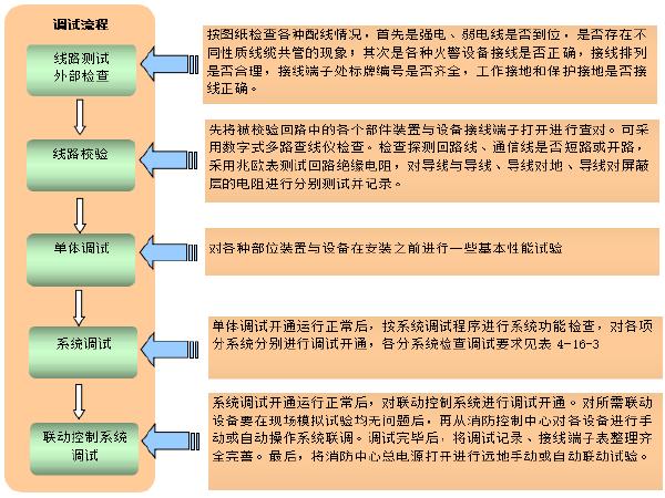 靖西三线(二期)系统工程压缩机组安装工程投标方案