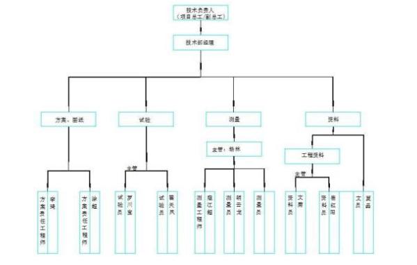 【全国】建设项目技术管理(共52页)_2