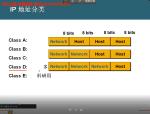 CCNA2-IP地址规划和应用视频课程