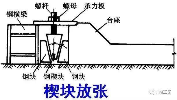 预应力技术活儿一定要懂,做个真才实学的桥梁工程师!_21