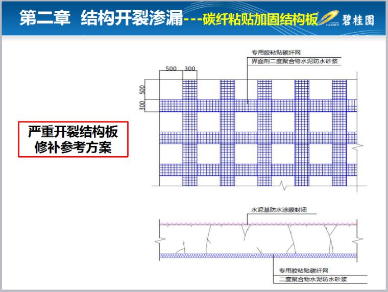 【碧桂园】《防开裂、防渗漏重点控制》PPT总结_5