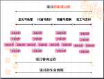 项目生命周期及项目管理过程(附图)
