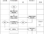 知名房地产公司管理制度及流程(335页,图文丰富)