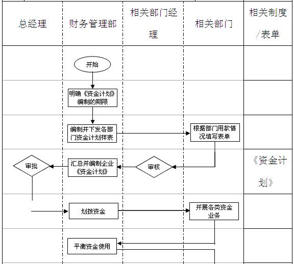 资金管理工作流程