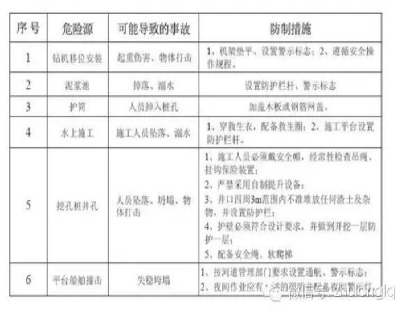 桥梁工程施工安全标准化图文详解(上)