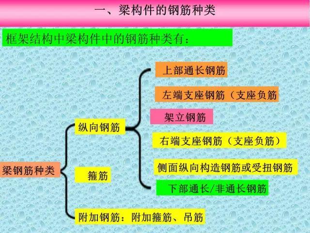 资料员之梁标准构造详图的识图_3