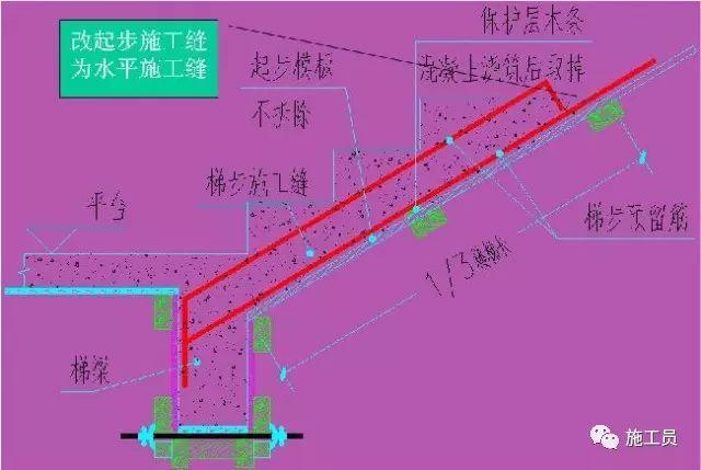 建筑工程楼梯模板施工工艺统一做法