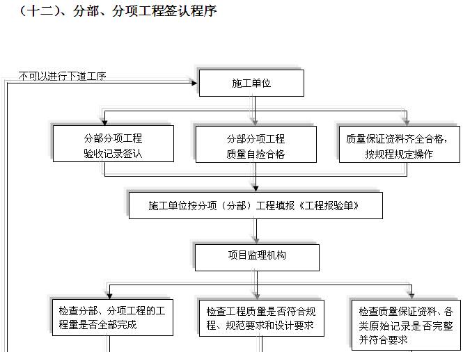 安置房建设项目监理大纲(256页,图文丰富)_3