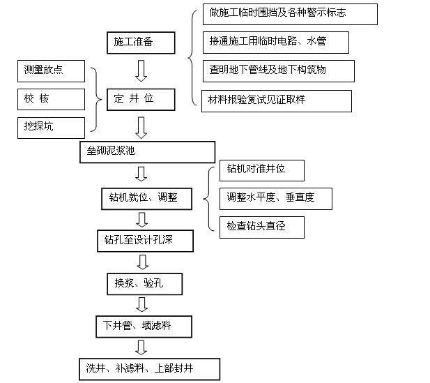 市政工程施工管理及安全监理工作手册(460页,图文丰富)_5