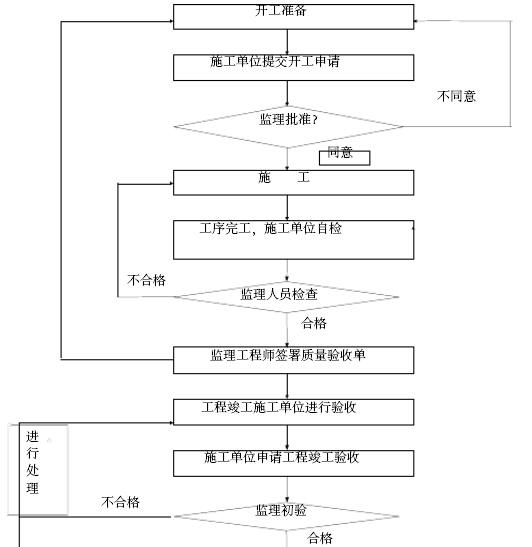 铁路工程建设标准化监理站管理手册(306页,图文丰富)_12
