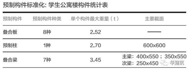 星河湾中学:上海首个工业化装配式学校实践_22