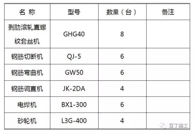 根据最新16G101编制的钢筋加工制作实例(直螺纹、原材检验)
