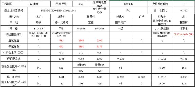 [知名集团]混凝土修补技术培训资料723页PPT(附检测小软件12个)_15