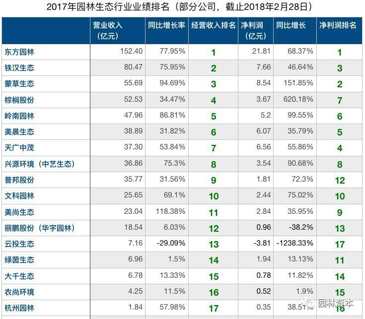 17家公司公布2017年业绩快报,东方、铁汉、蒙草位列三甲