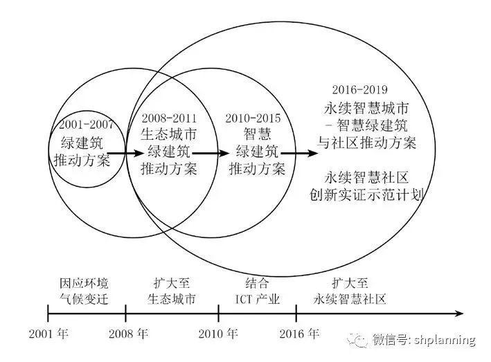 台湾智慧社区发展的最新实践