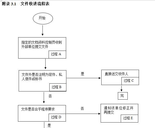某房地产公司项目管理程序手册_6