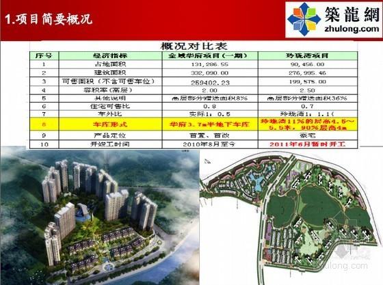 [万科]房地产项目产品配置及成本分析