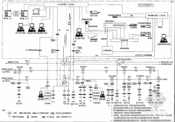 监控系统构成图