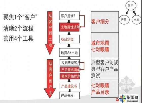 [知名房企]房地产项目全程营销策划方案(pdf 共181页)
