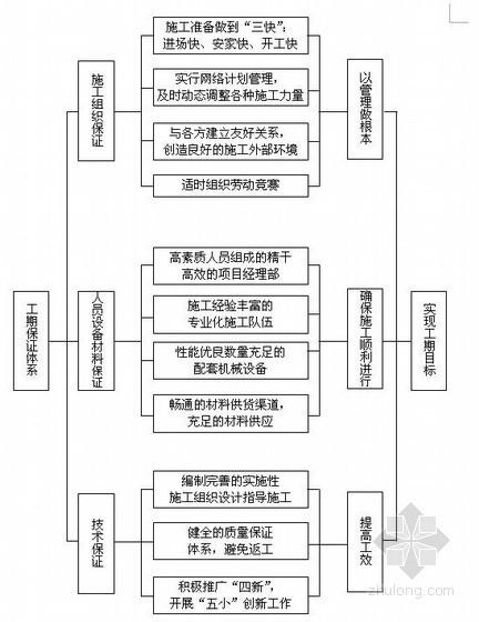 [广东]市政工程箱涵排水施工方案