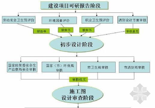 """建设项目HSE""""三同时""""审批流程图"""