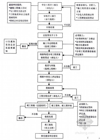[四川]住宅楼工程全过程监理流程图(38个流程)