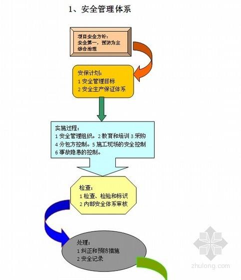 [四川]商业地产开发安全策划预案(安全管理控制 140页)