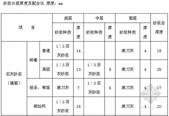 河北2009版仿古建筑工程消耗量定额说明及计算规则