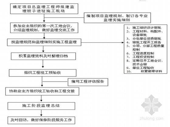 [陕西]住宅工程监理实施细则(95页)
